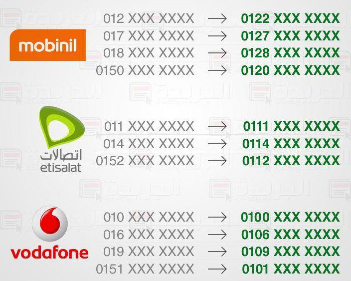 Egypt Mobile numbers change